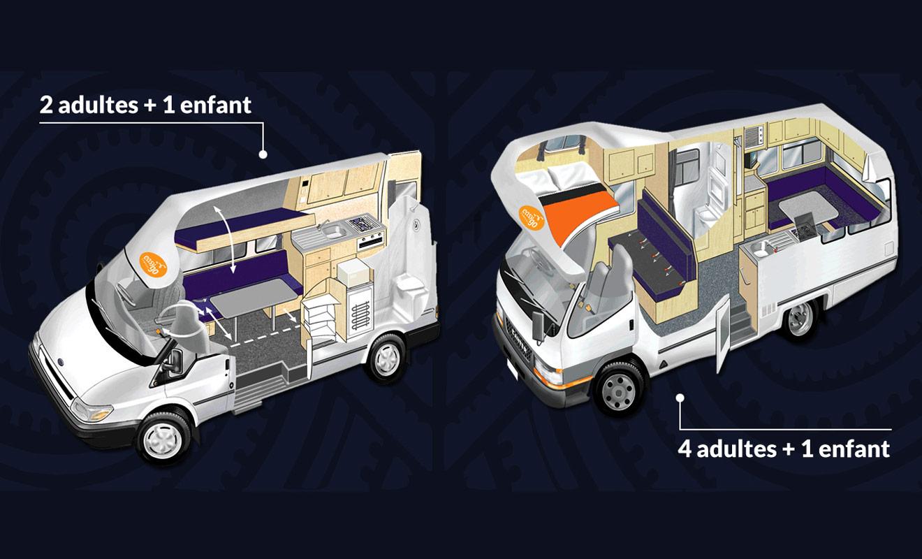 Il existe des camping-cars pour un nombre de passagers compris entre deux et six. De nombreuses combinaisons sont possibles, mais n'imaginez pas faire tenir plus de passagers que prévu. De même, un adulte ne peut occuper une place prévue pour un enfant.
