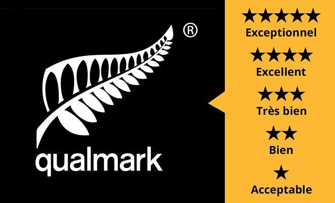 Om de kwaliteit van een accommodatie te onderscheiden, kunt u vertrouwen op de Qualmark certificering. De notatie in sterren is vergelijkbaar met die in Europa.